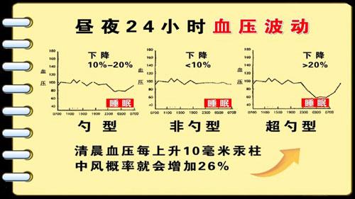 养生堂2013年6月23日视频,血压为何波动大,张抒扬,勺型血压