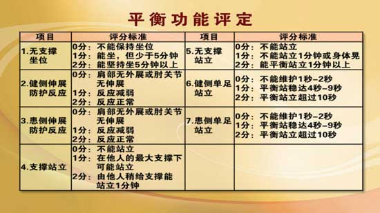 养生堂2013年11月26日视频,付中国,注重细节 远离骨伤2,髋部骨折