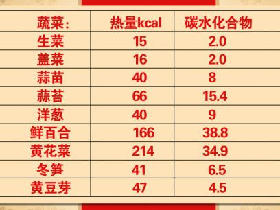 养生堂2016年8月27日视频,郭晓蕙,糖尿病,食物中的降糖药,方青卓