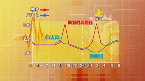 养生堂2017年9月29日视频,蔡军,失控的血,阵发性高血压