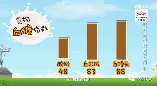 健康之路20180620,范志红,三高能喝酸牛奶吗,喝什么牛奶好