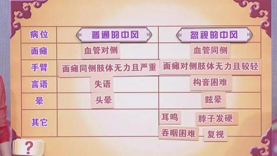 養生堂20190421,細枝末節中的死亡威脅,特殊中風,防治中風
