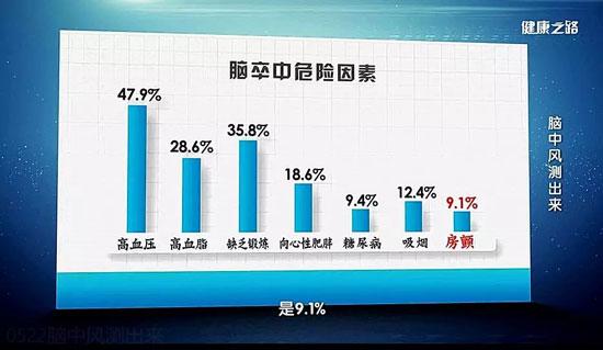 健康之路20190522,陈康宁,脑中风测出来,脑卒中的高危因素