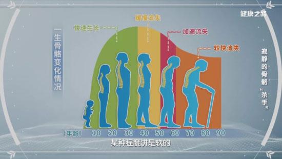 健康之路20200609,邹海波,寂静的骨骼杀手,骨质疏松治疗方法