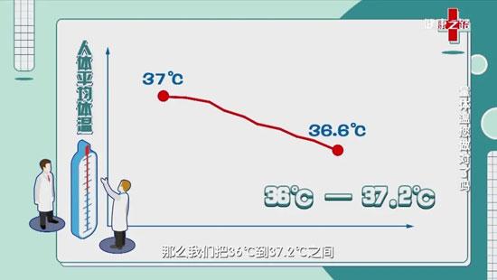健康之路20200617,刘亚华,量体温您做对了吗,人体的正常体温范围