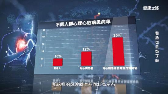 健康之路20200704,刘梅颜,着急也会伤了心,双心病,A型性格测试