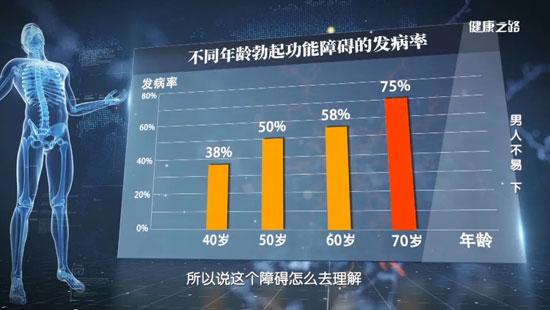 健康之路20201029,姜辉,男人不易(下)勃起功能障碍,前列腺增生