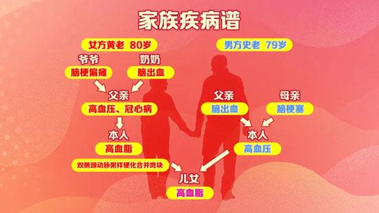 养生堂20210109,史载祥,名医夫妻携手话血瘀,益气养阴活血饮